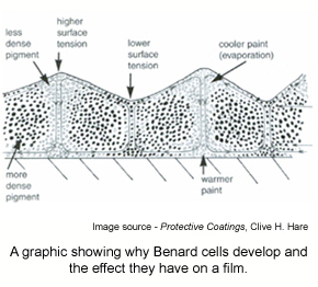 A diagram showing why Benard cells occur and the effect they have on an epoxy film.