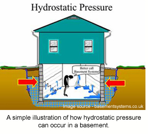A schematic showing how hydrostatic pressure affects concrete in a basement.