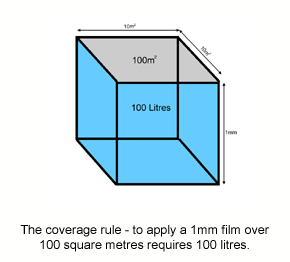 The coverage rule used to calculate film thickness, area and volume.
