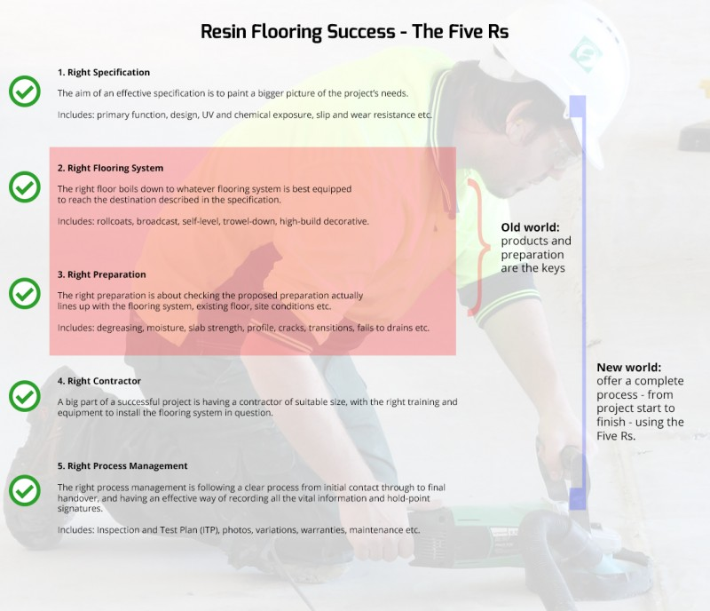 The Five Rs of successful resin flooring.