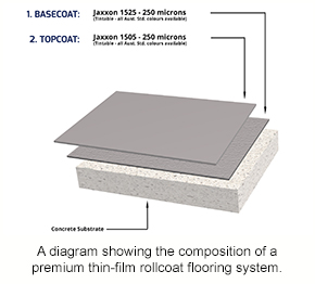 A diagram showing the composition of a premium thin-film rollcoat system